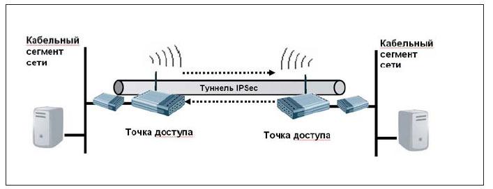 Как сделать небезопасную беспроводную сеть безопасной