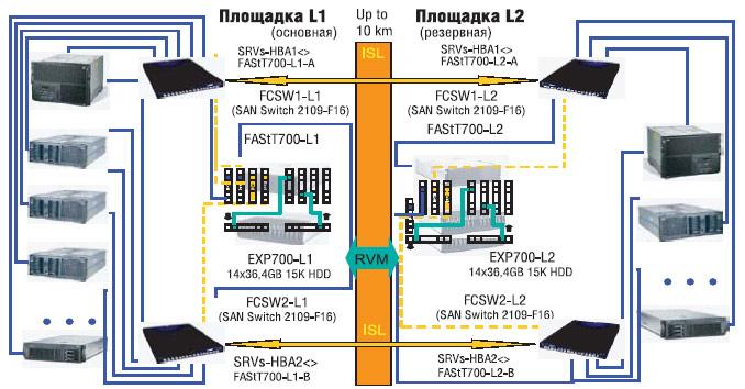 схема сети хранения данных