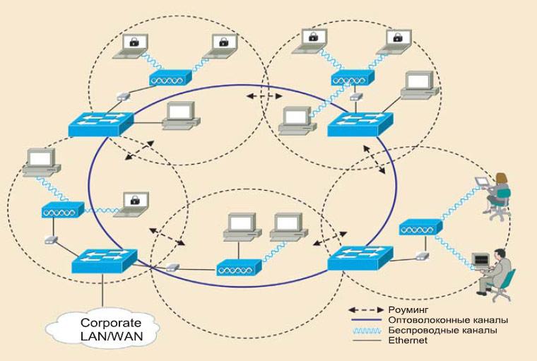 построения сети Wi-Fi в