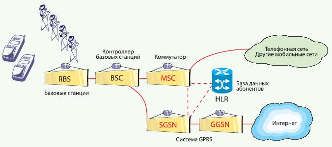 Структурная схема типичной сети сотовой связи.