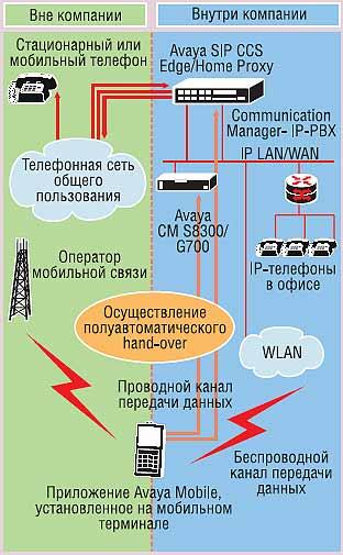 Схема переключения звонка с