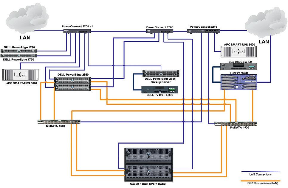 SAN) сети.  Схема локальной и оптоволоконной.