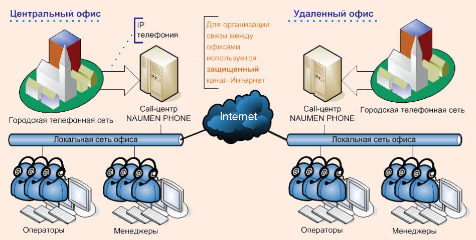 Схема распределенного сall-центра, построенного на базе Naumen Phone.