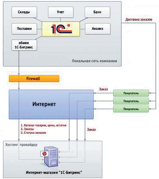 Схема базы данных - что это такое, основные понятия.  Курсовая Логическое проектирование базы данных представляет...