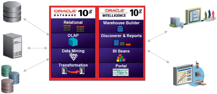 Компоненты Oracle Business Intelligence