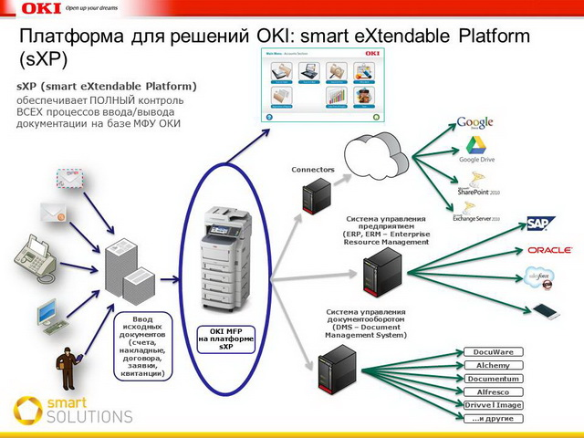 Платформа для решений OKI: smart eXtendable Platform (sXP)